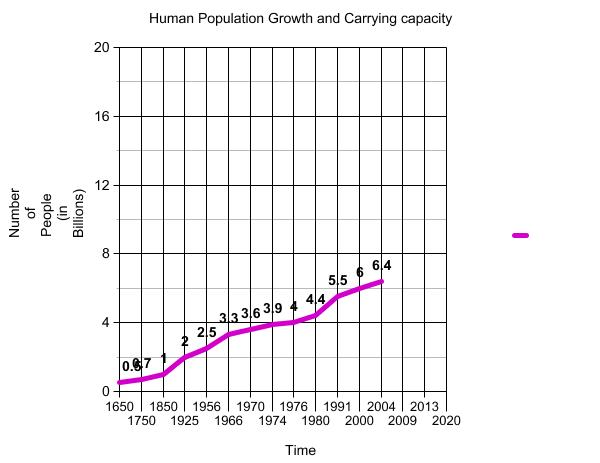 Human Population growth and Carrying Capacity BezaAPES – Population Growth Worksheet